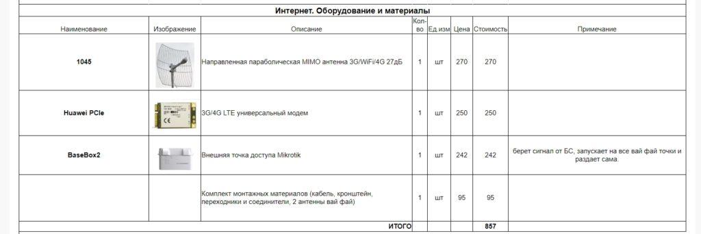 Таблица: Интернет. Оборудование и материалы
