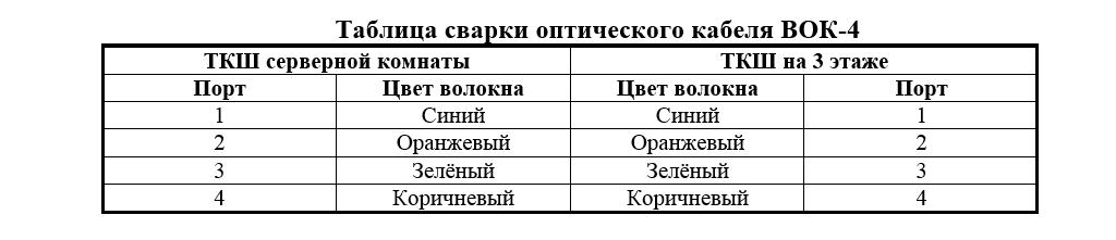 Таблица сварки ВОК-4
