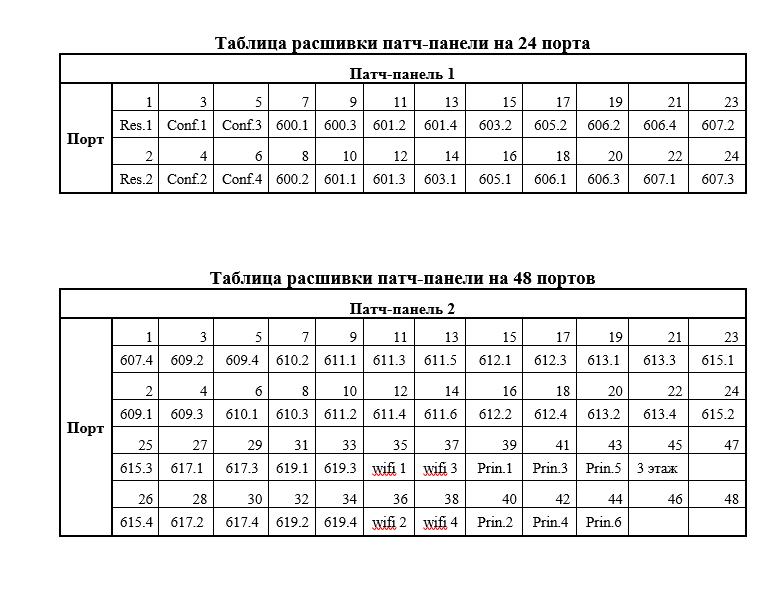 Пример подписи портов патч-панели после кроссировки витой пары