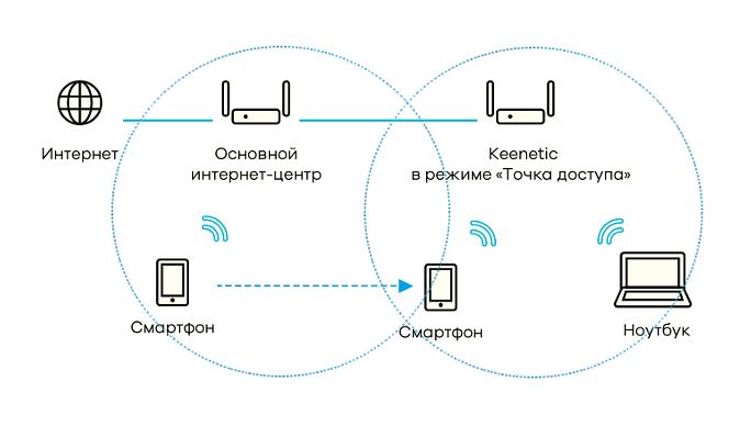Схема работы Wi-Fi сети