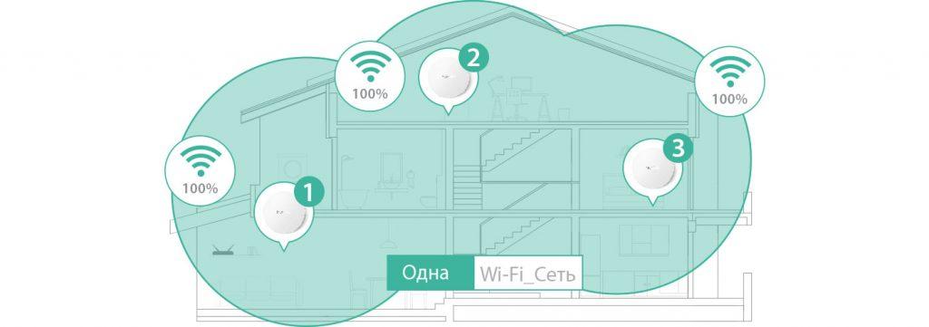 Бесшовный Wi-Fi в коттедже
