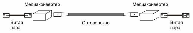 Схема подключения витой пары и оптоволокна