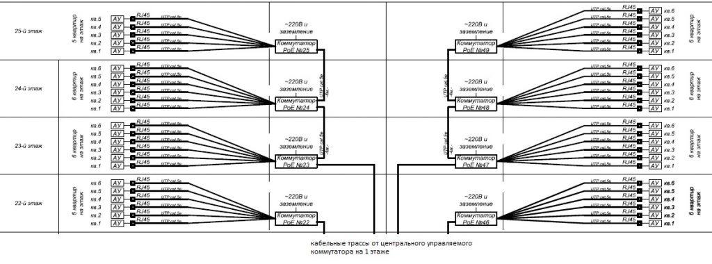 Структурная схема подключения ip домофонной сети