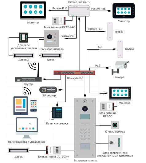 Типовая схема подключения ip домофонном и вызывных панелей True ip