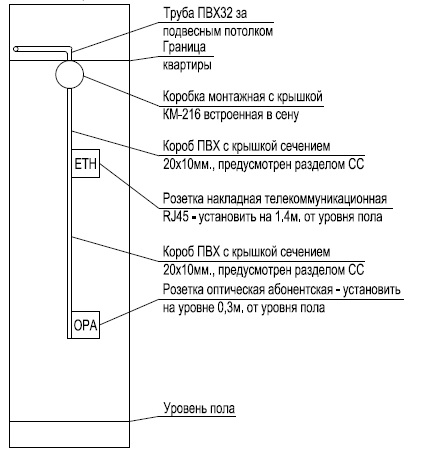 Типовая схема монтажа абонентских розеток в квартире