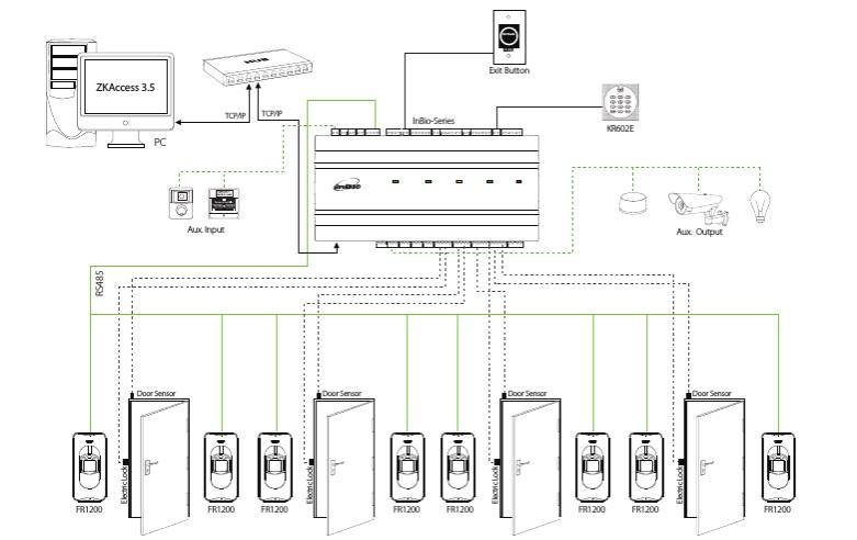 Структурная схема биометрической системы контроля доступа