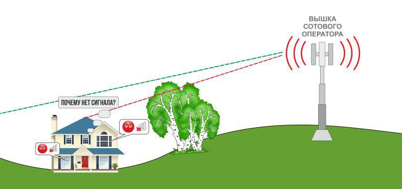 Что делать, если скорость интернета стала низкой?
